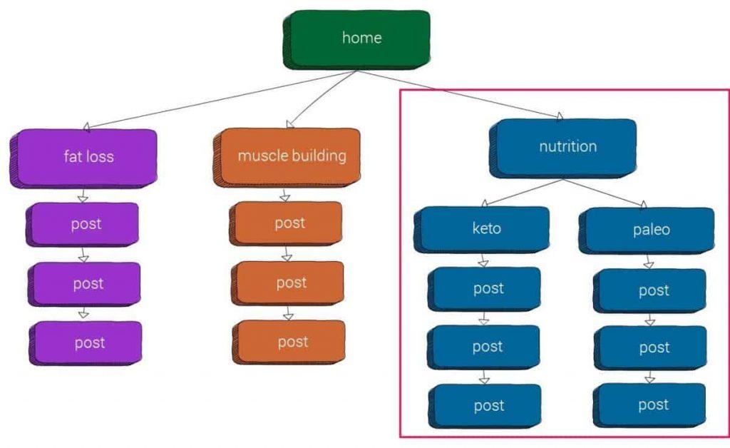 Cau-truc-website-silo-phang-site-hubs (5)