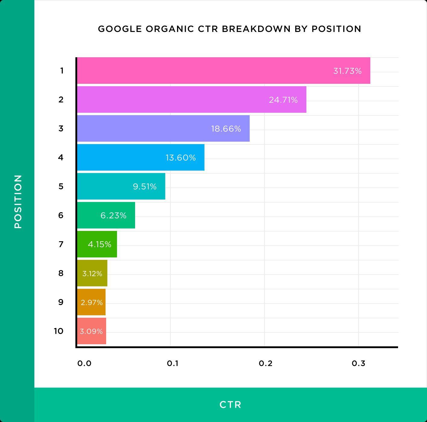 Google-Organic-CTR