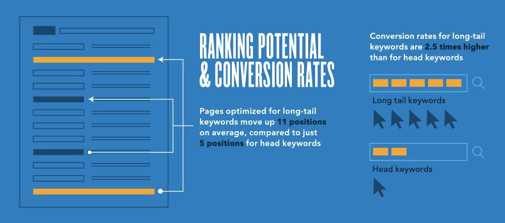 long-tail-keyword-conversion-rates