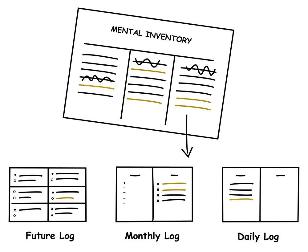 Mental-Inventory-Migration
