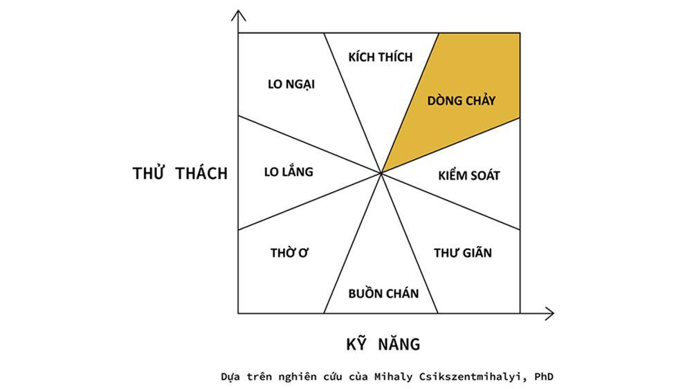 16-trang-thai-dong-chay