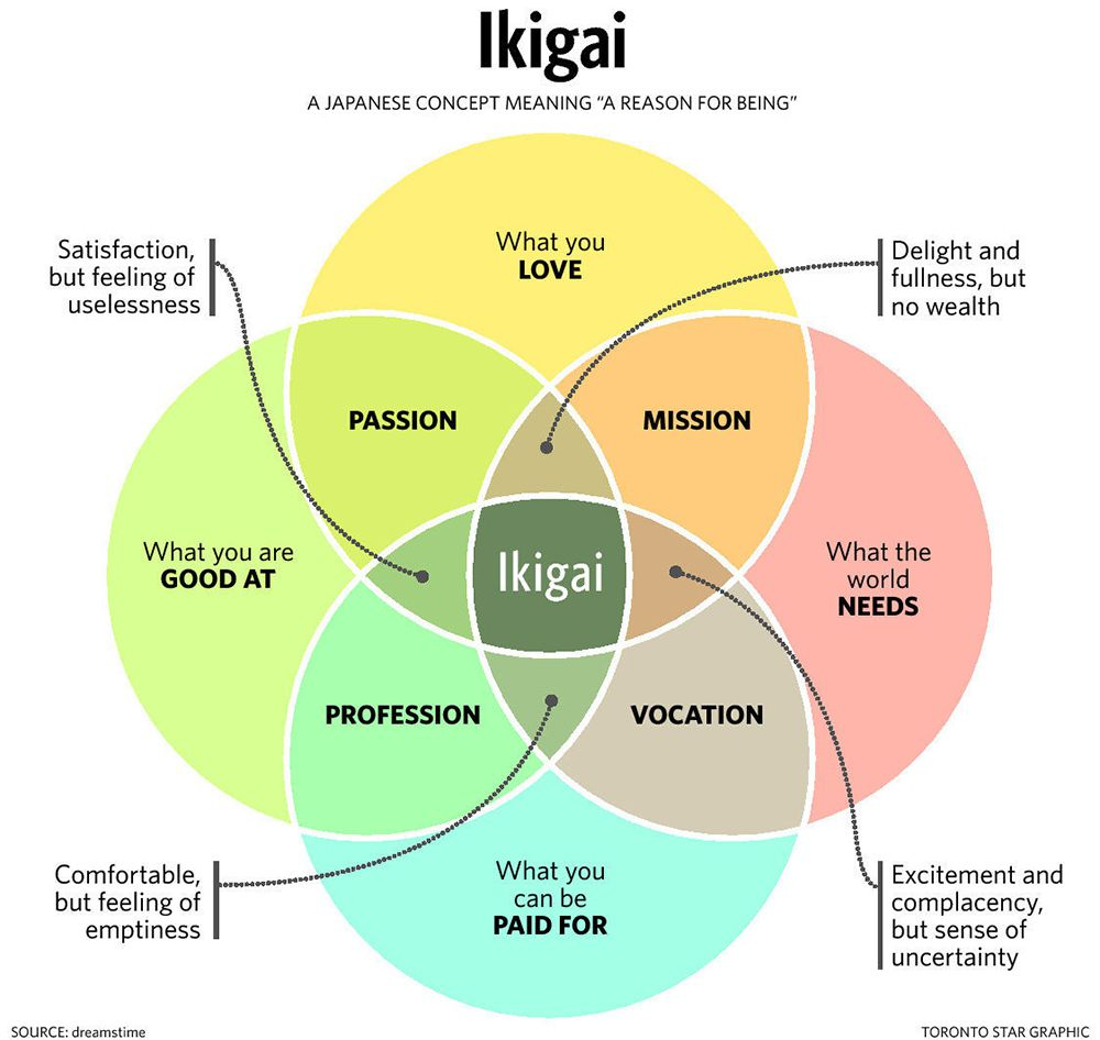 Ikigai-a-reason-for-being