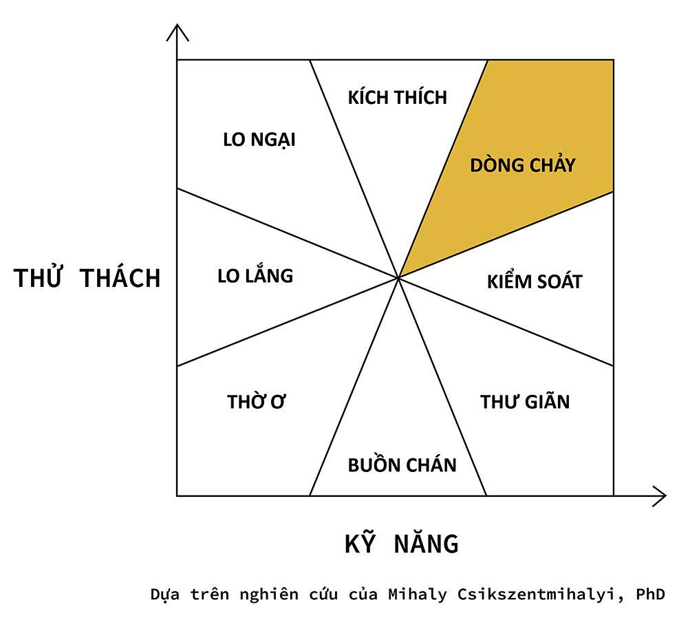 Trang-thai-dong-chay-Mihaly-Csikszentmihalyi-PhD